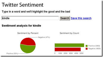 Twitter Sentiment - Amazon Kindle